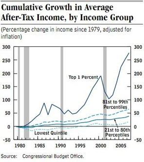 cbo-inequality-after-tax-income